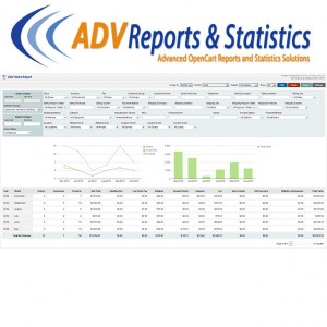 ADV Sales Report v3.1 [OC v1.5.x]